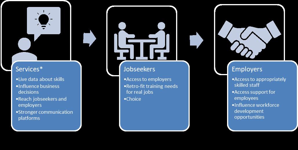 My Future Workforce platform graphic